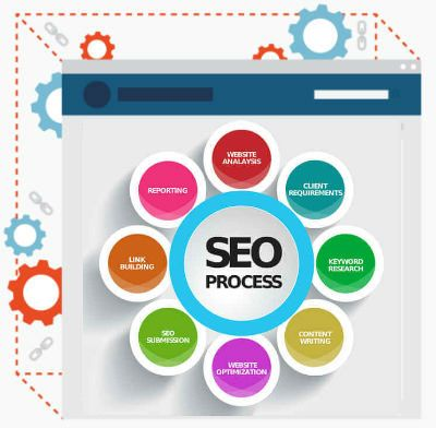Our Proven SEO Process