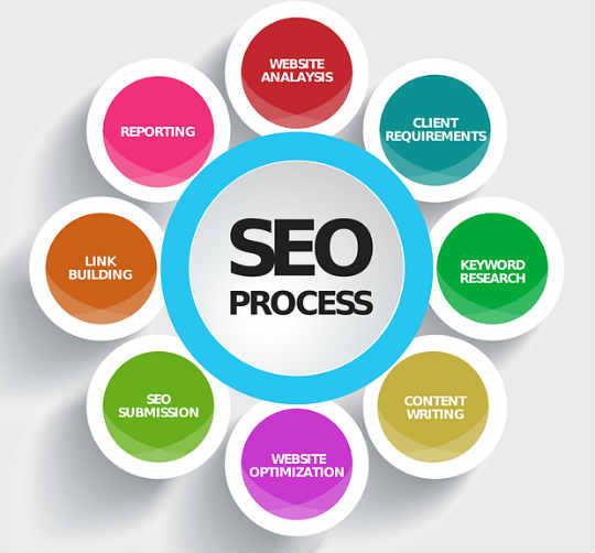 ceo-solutions-seo-process