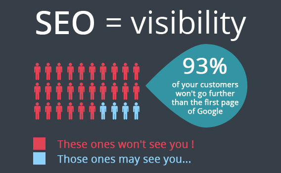 why SEO service is important to your business