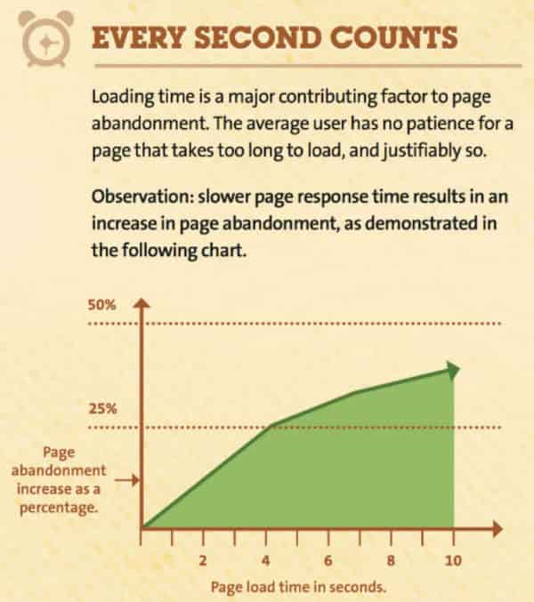 Page Speed Will Affect SEO Performance and Site Ranking in Google