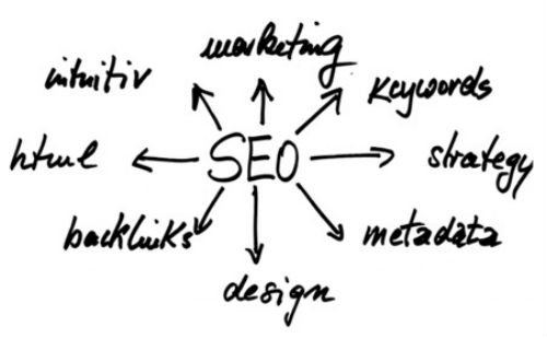 Image showing the services offered by a Google SEO Expert in Singapore